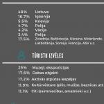 Latgales tūrisma statistika 2020. gadā, Latgales tūrisma mājaslapa